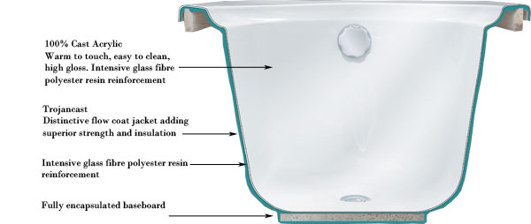 Trojancast Bath - Diagram